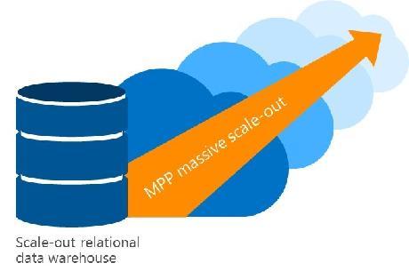 資料倉儲上雲的好處