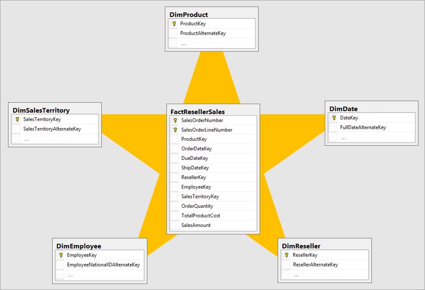 star-schema-example1